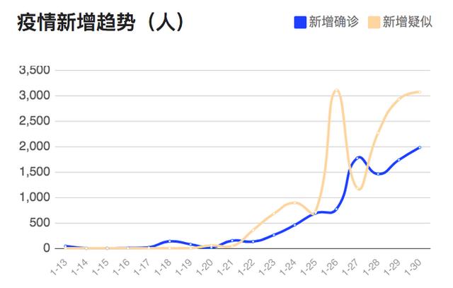 Biểu đồ xu hướng dịch bệnh: Đường màu xanh là số người được xác nhận mắc bệnh, đường màu cam là số người nghi ngờ mắc bệnh.