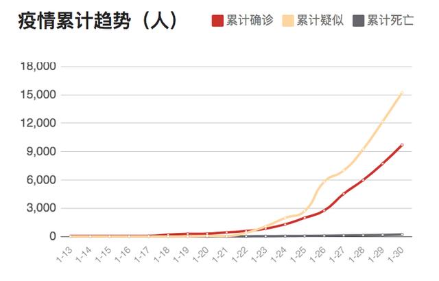 Biểu đồ thể hiện tình hình dịch bệnh theo thời gian thực tại Trung Quốc: Đường màu cam là số người nghi nhiễm, đường màu đỏ là số người đã được xác nhận nhiễm, đường màu ghi là số người tử vong.