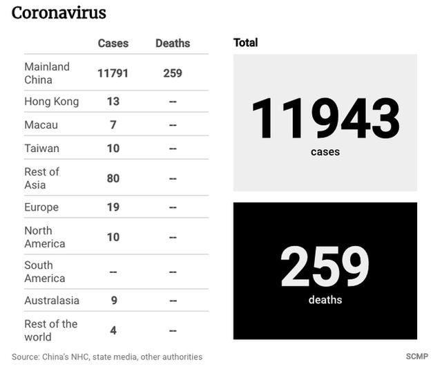 Số liệu thống kê số người bị ảnh hưởng virus corona trong mùa dịch viêm phổi Vũ Hán tính đến 24h ngày 31/1/2020 trên toàn cầu.